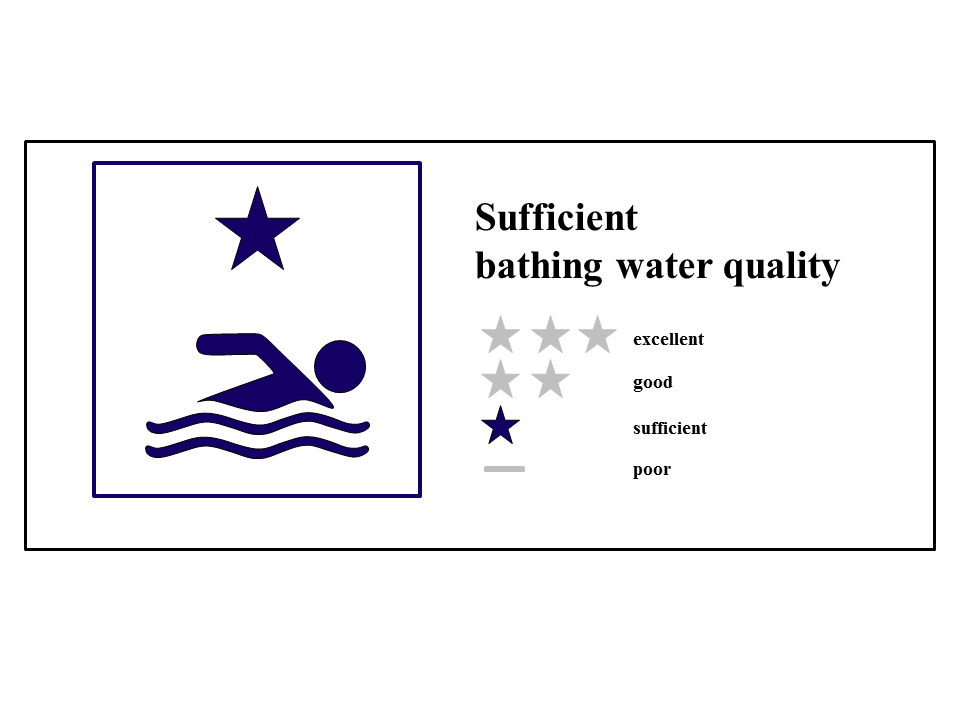 Sufficient Bathing Water Quality